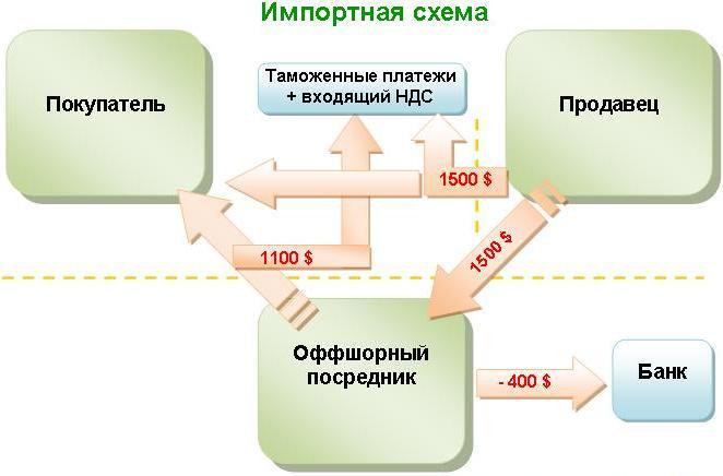 Оптимизация налогов при