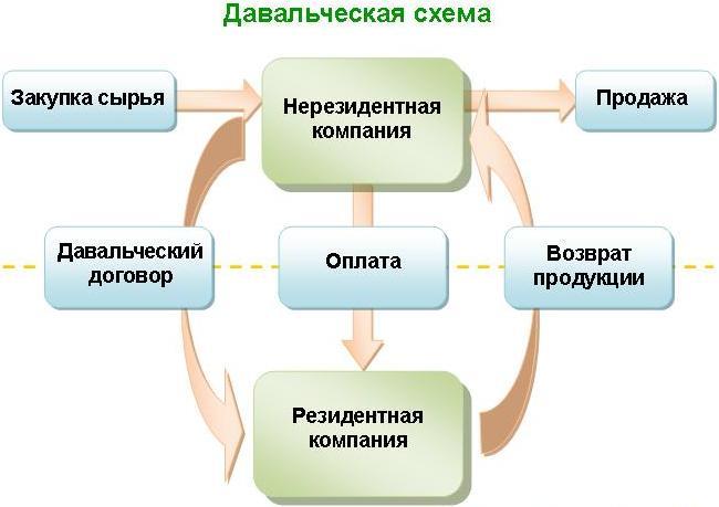налогов Давальческая схема