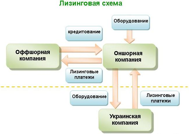 Оффшорная Лизинговая схема
