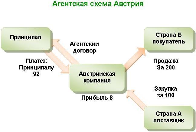 Агентская схема.