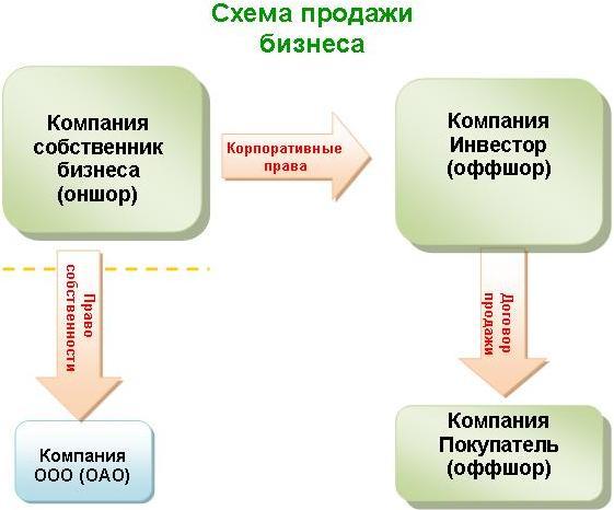 Схема продажи бизнеса