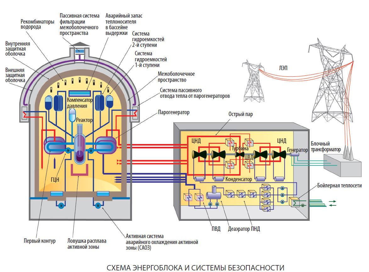 Схема энергоблока Атомная электростанция Аккую